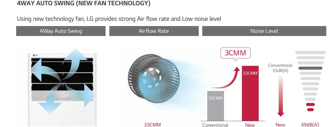 Đảo gió 4 hướng - Máy lạnh tủ đứng LG APNQ150LNA0 15 HP 160000 Btu inverter